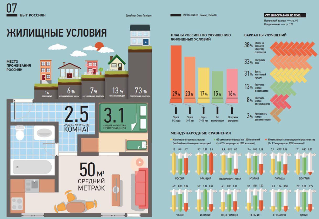 Планы Россиян по улучшению жилищных условий