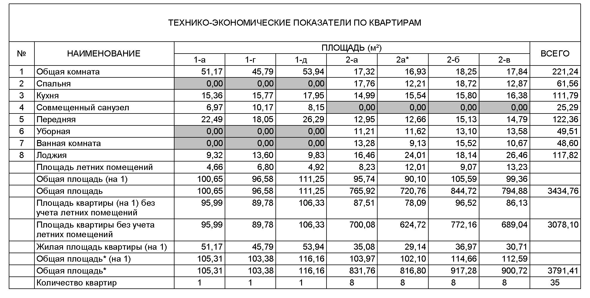 Вариант заполнения справки ТЭП с описанием квартир МКД