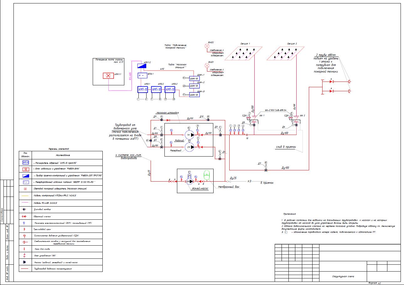 Проект АПС включает комплект документов и схем, по которым будет осуществляться монтаж системы.