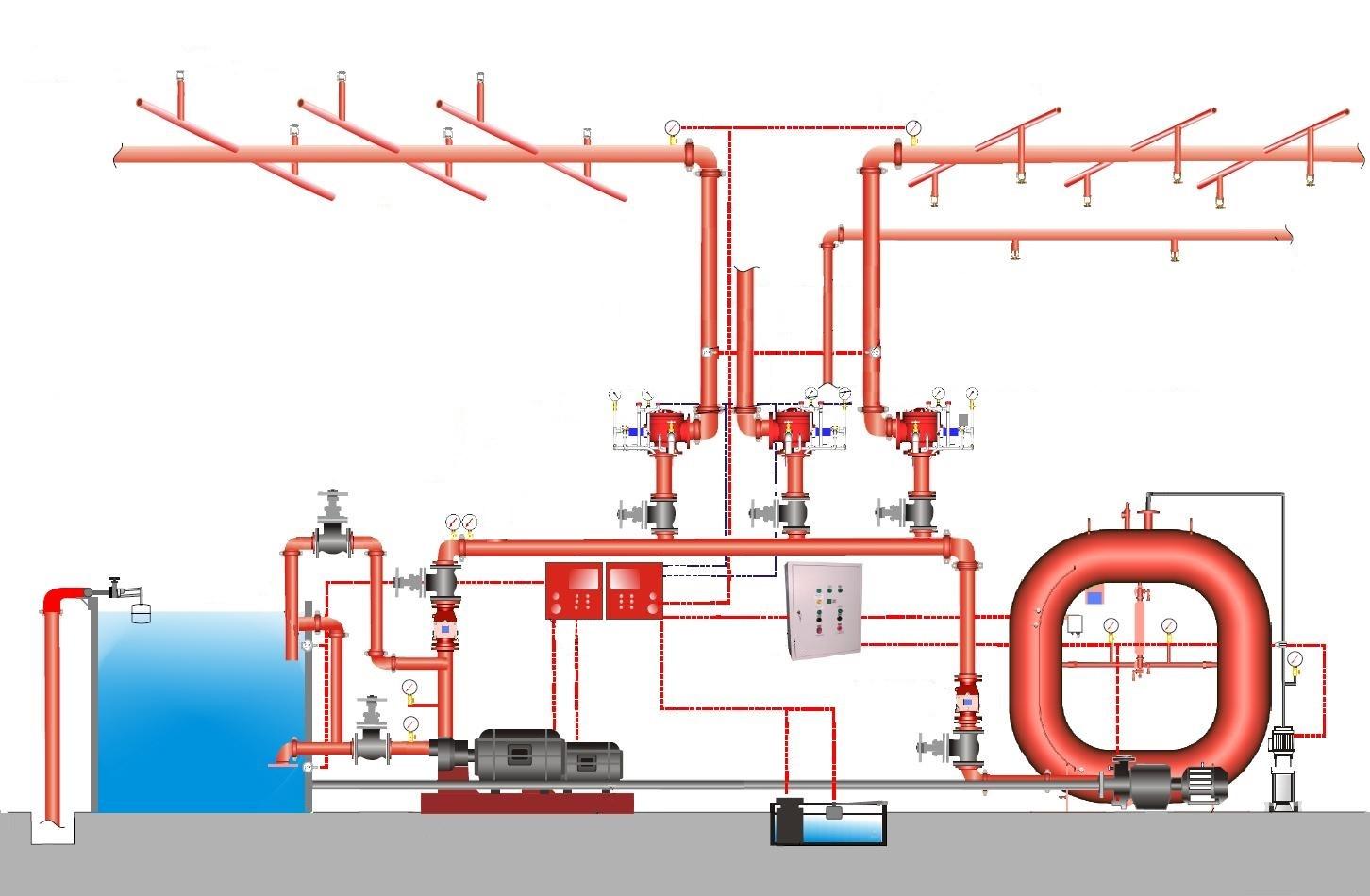 Система пожаротушения может проектироваться под разные тушащие составы, способы его подачи в зону возгорания.