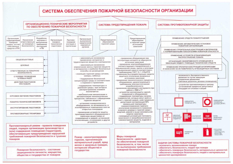 Разработка и применение документов является одним из обязательных направлений для обеспечения пожарной безопасности.